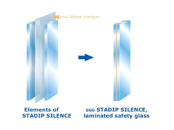 Acoustic glass properties